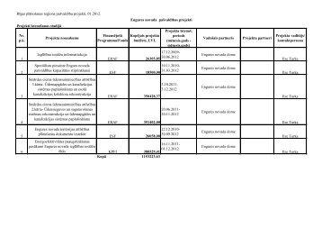 30.06.2012 Engures novada dome Ilze Turka 2 Speciālistu p - Rīgas ...
