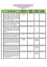 senarai penahan daripada menyertai tender kerajaan - Jabatan ...