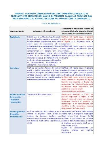 farmaci con uso consolidato nel trattamento correlato ... - Sosfegato.it