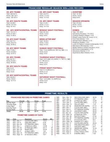 Primetime Results - NFL.com