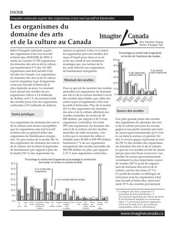 Les organismes du domaine des arts et de la ... - Imagine Canada