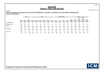 News of The World Iraq Poll - ICM Research