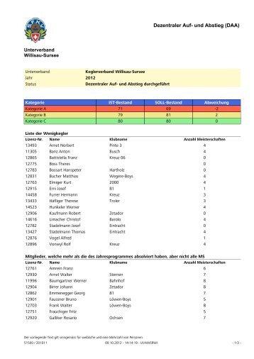 Auf + Abstieg 2012 - Unterverband Willisau-Sursee der SFKV