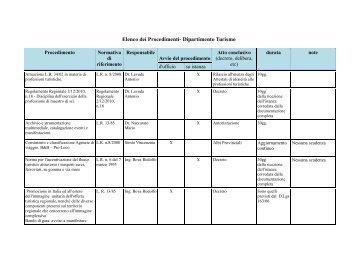 Elenco dei Procedimenti- Dipartimento Turismo - Regione Calabria