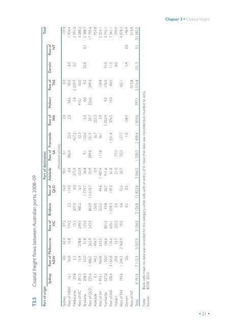 PDF: 12866 KB - Bureau of Infrastructure, Transport and Regional ...