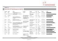 Anhang 1a: Mitglieder Begleitgruppe - Verband Schweizerischer ...