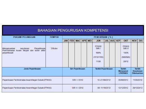 Pencapaian Piagam Pelanggan 2012 - Sabah