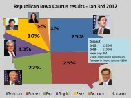 Republican Iowa Caucus results - Jan 3rd 2012