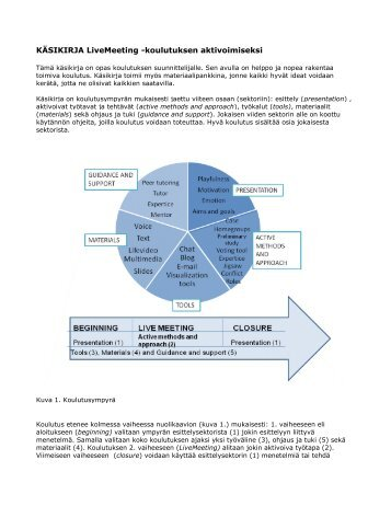 KÄSIKIRJA LiveMeeting -koulutuksen aktivoimiseksi - Edutool-wiki