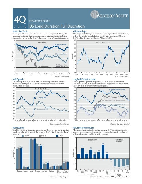 US Long Duration Full Discretion - Western Asset