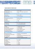 Automatischer Ankertester horizontal DE V1.0 - GDG Testsystems - Seite 2