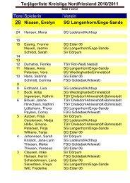 Torjägerliste Kreisliga Nordfriesland 2010/2011 Tore ... - Frauen