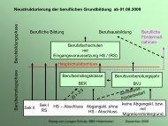 Neustrukturierung der beruflichen Grundbildung ... - BBS-Holzminden
