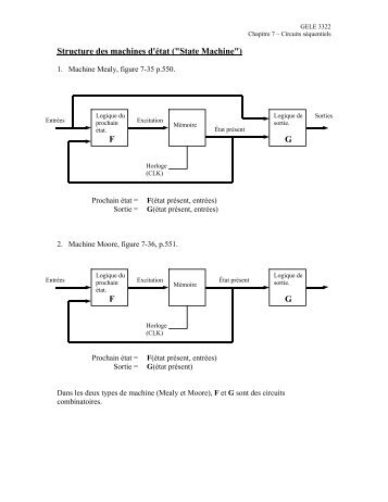 """Structure des machines d'état (""""State Machine"""")"""