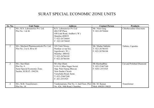 SURAT SPECIAL ECONOMIC ZONE UNITS - Kasez com