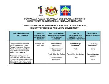 Januari 2012 - Ministry of Housing and Local Government