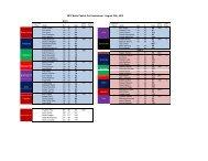 2012 Butte Central Golf Invite Results
