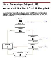 Modus Damendegen B-Jugend 1999 Vorrunde mit 18 > 16er KO mit ...