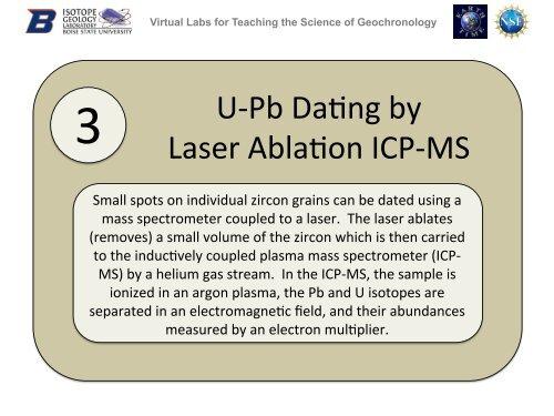 U-PB dating prijs