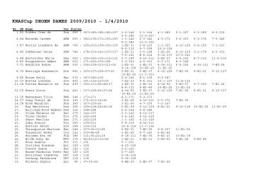 KNASCup DEGEN DAMES 2009/2010 - 1/4/2010