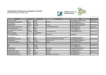 Deelnemerslijst - VeldwerkPlaatsen