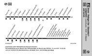 Essen - Ratingen Ost - Düsseldorf -Langenfeld - und zurück S6 S6