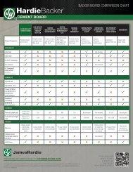 "1/2"" BackerBoard comparison chart - James Hardie"