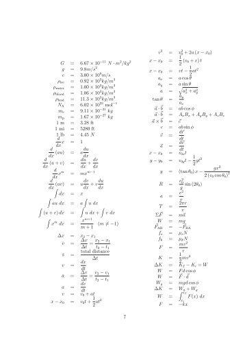 SPSU Math 1113: Precalculus Cheat Sheet