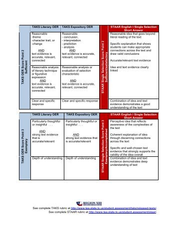 The New Florida Writing Rubrics   ppt download SlidePlayer