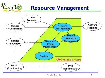Resource Management - ist tequila