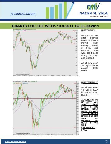 Charts For the week of 19-09-2011 to 23-09-2011 - Nayan M Vala ...