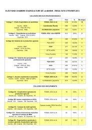Elections Chambre agriculture de la Marne - Résultats du 6 février ...