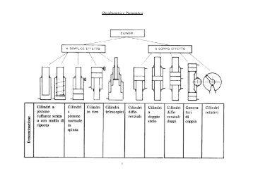 Oleodinamica e Pneumatica - Dimeca