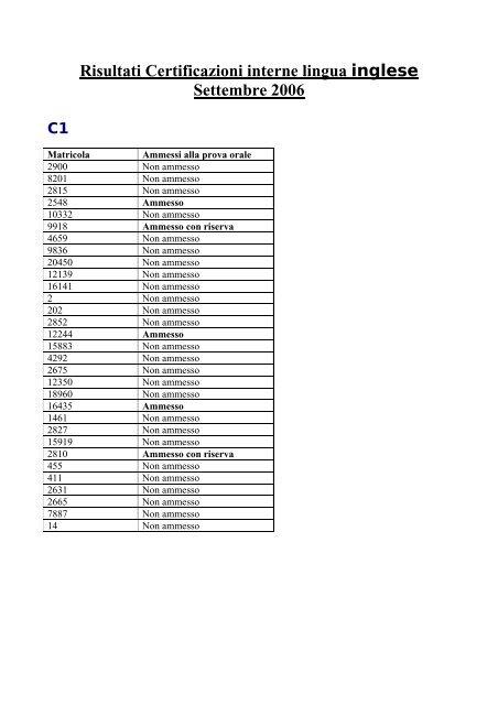 Risultati Certificazioni interne lingua inglese Settembre 2006 C1