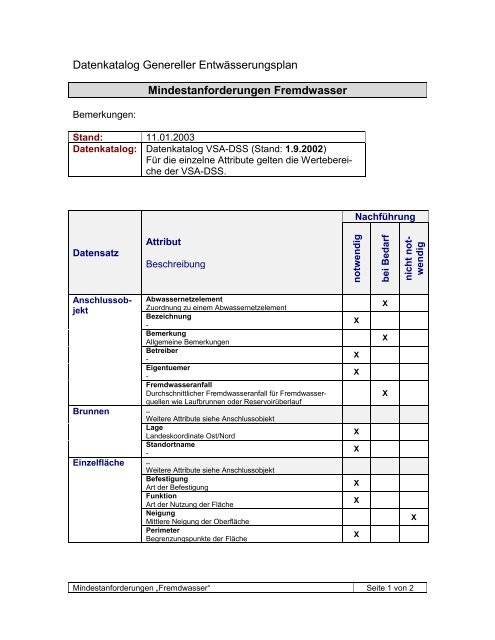 """Datensatz """"Genereller Entwässerungsplan"""" - Nachführung GEP und ..."""