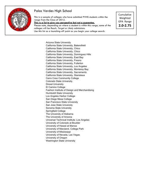 Acceptance By Gpa Palos Verdes High School