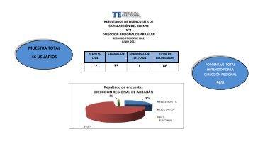 Informe de resultado de encuesta del II Trimestre ... - Tribunal Electoral
