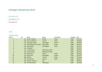 Uitslagen 5km 10km 20km Sluizenloop 2014