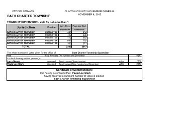Township - Election Results.xlsm - Clinton County