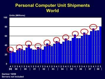 Charts 16, 17, 18 & 19 - TTI Inc.