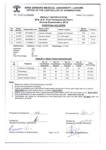 Result MBBS First Professional Part-I Annual Examination 2012.