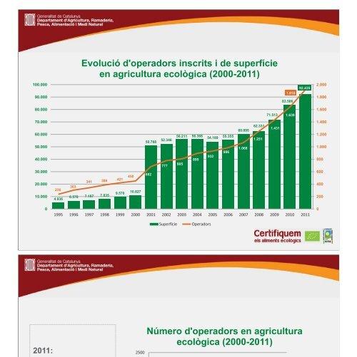 Estadístiques del sector ecològic a Catalunya (2000-2011). - Premsa