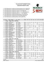 2009-03-22 VSV-Cup Talschaftswertung 2009.pdf
