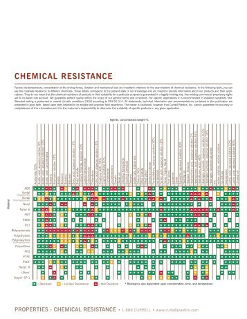 HdpeLdpe Chemical Resistance Chart  Professional Plastics