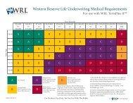Western Reserve Life Underwriting Medical ... - BSI / Home