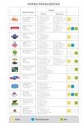Milch, Milchprodukte & käse aus Österreich - Seite 2