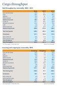 Port-statistics-2013 - Page 2