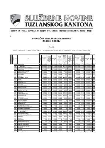 Službene novine Tuzlanskog kantona broj 1 - Skupstina Tuzlanskog ...