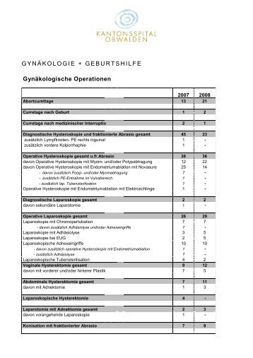 Statistiken 2007/08