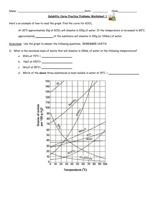 Worksheet Solubility Graphs Answers - Worksheet List